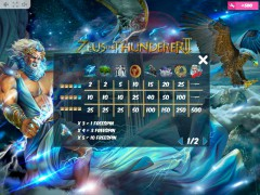 Zeus the Thunderer II slotigrice77.com MrSlotty 5/5